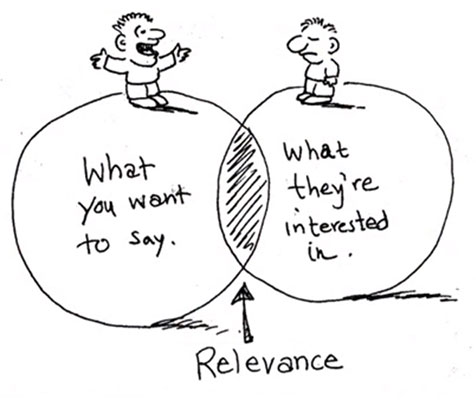 Engagement Marketing – THE RELEVANCE
